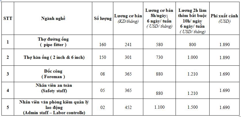 xuat-khau-lao-dong-kuwait