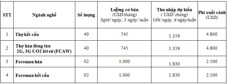 Thu nhập lên tới 42 triệu mỗi tháng với xuất khẩu lao động Balan