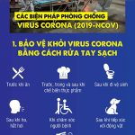 Những điều cần biết về để bảo vệ bản thân khỏi – Covid 19